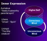 Structura psihicului in viziunea preotilor Kahuna